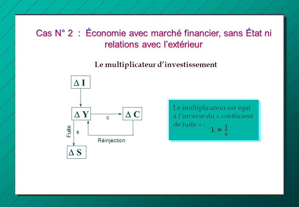 I Y S C Réinjection Fuite Le multiplicateur est égal à linverse du « coefficient de fuite » : s c Le multiplicateur dinvestissement