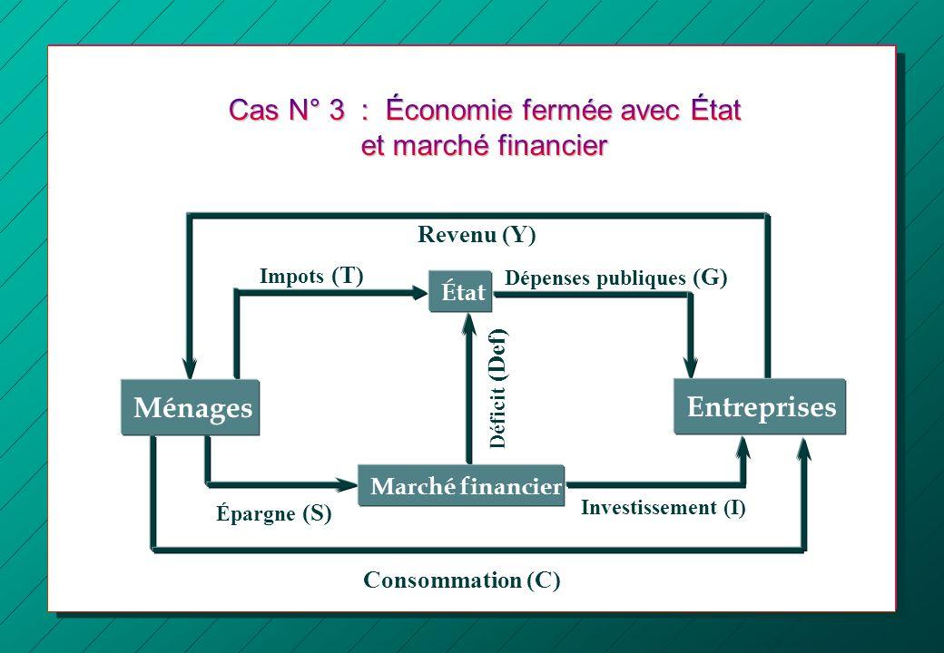 Ménages : Y = C +S + T ou encore : Y - T = C + S (revenu disponible) Entreprises : Y = C + I + G (dépenses privées + dépenses publiques) Marché financier : S = I + D ef (Ressources dépargne = besoins de financement privés et publics) État : T + D ef = Gsoit D ef = G - T Équilibre macroéconomique
