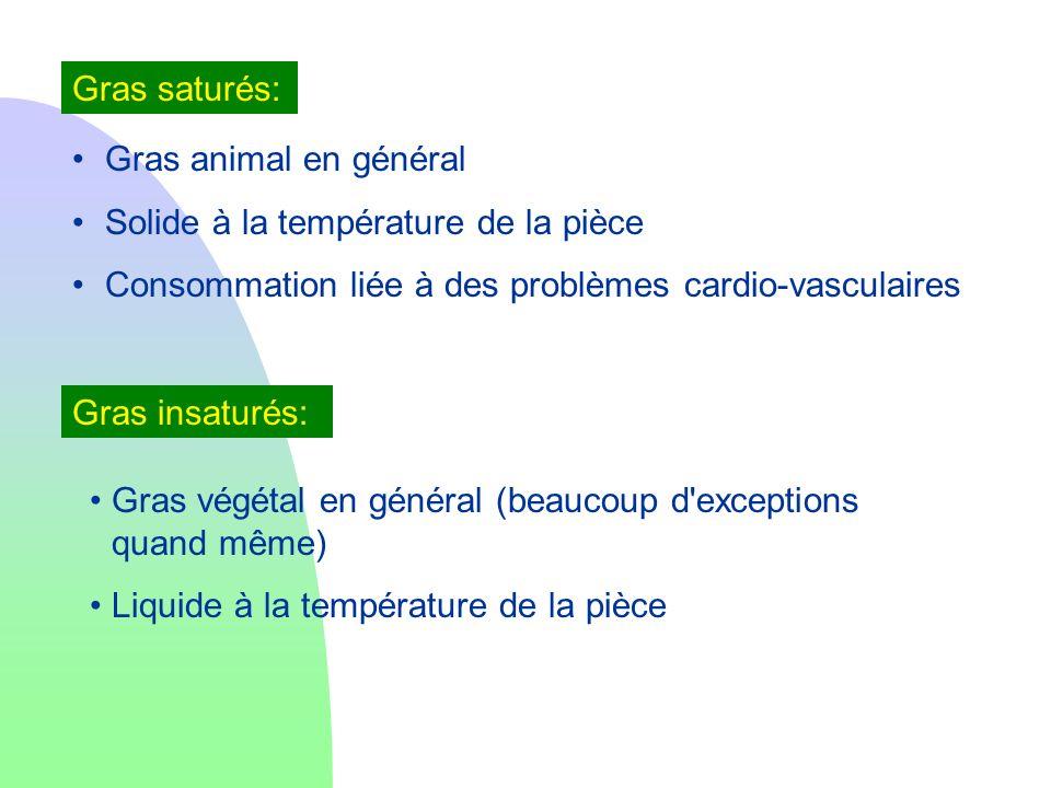 Gras saturés: Gras animal en général Solide à la température de la pièce Consommation liée à des problèmes cardio-vasculaires Gras insaturés: Gras vég