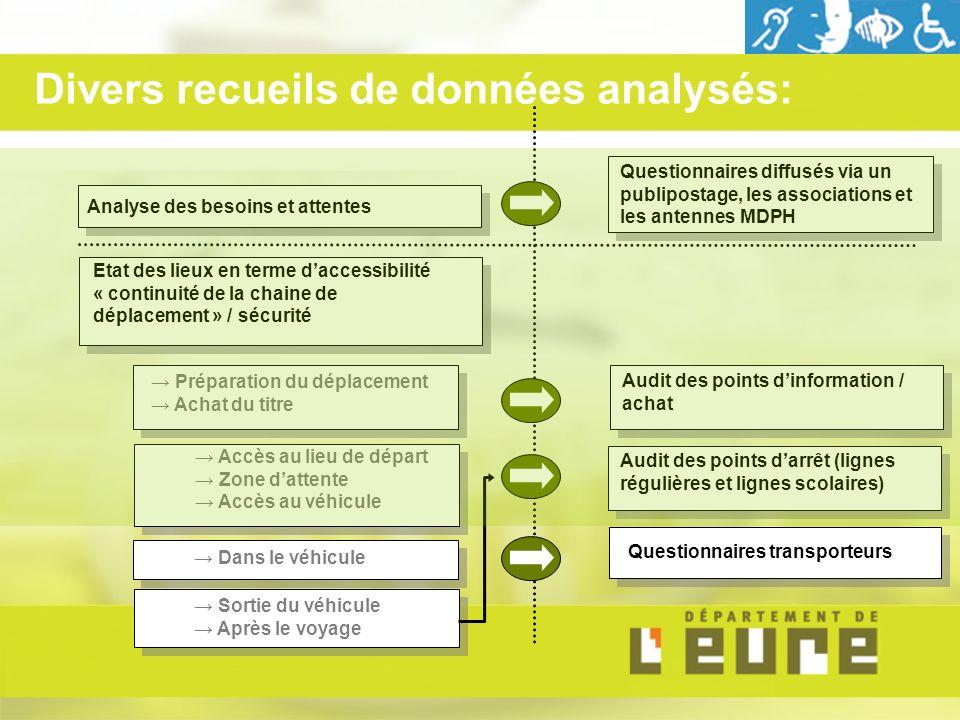 Etat des lieux en terme daccessibilité « continuité de la chaine de déplacement » / sécurité Analyse des besoins et attentes Préparation du déplacemen