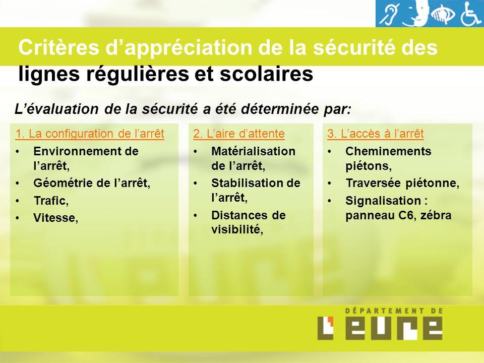 1. La configuration de larrêt Environnement de larrêt, Géométrie de larrêt, Trafic, Vitesse, 2.
