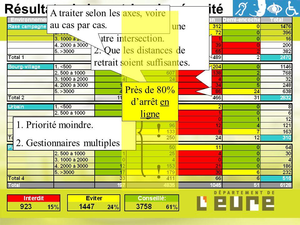 Résultats de la matrice de sécurité ! ! ! Sous réserve: 1. Quil ny ait pas une autre intersection. 2. Que les distances de retrait soient suffisantes.