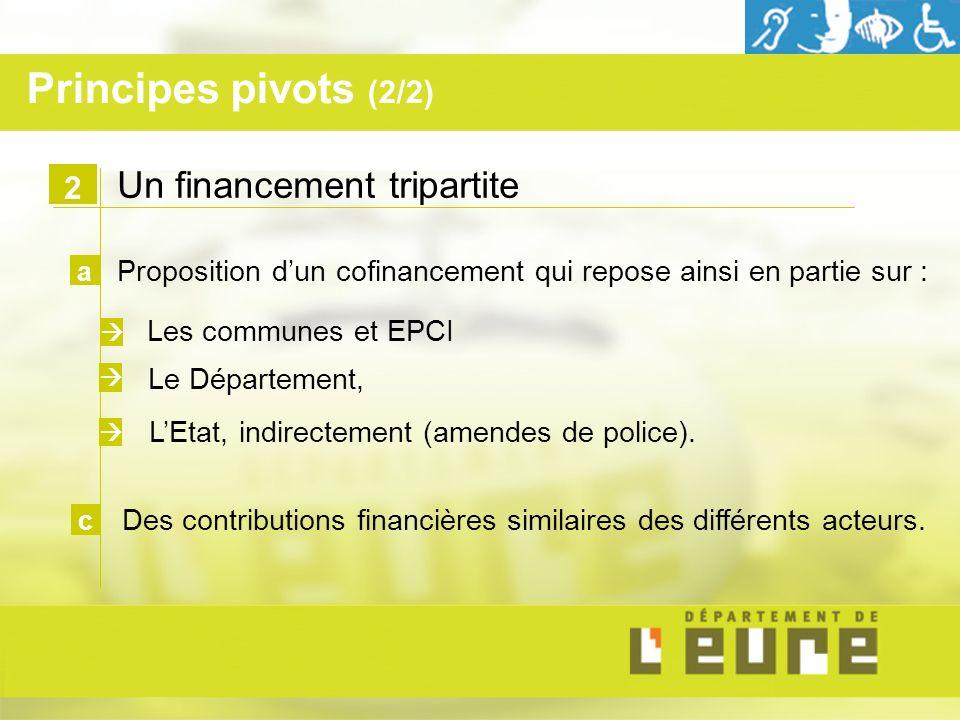 Un financement tripartite Proposition dun cofinancement qui repose ainsi en partie sur : Les communes et EPCI 2 a Le Département, LEtat, indirectement (amendes de police).