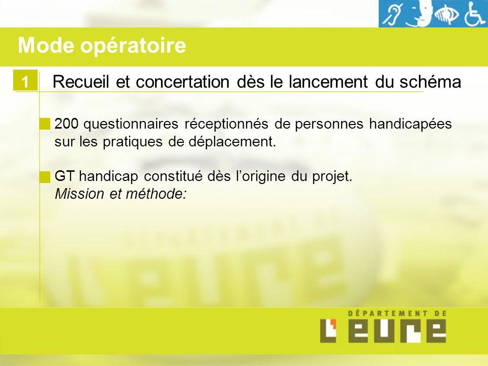 1 Recueil et concertation dès le lancement du schéma 200 questionnaires réceptionnés de personnes handicapées sur les pratiques de déplacement. GT han