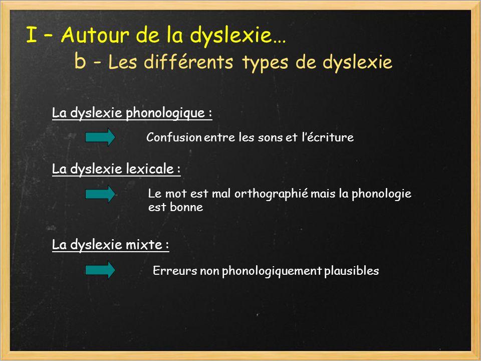 I – Autour de la dyslexie… b - Les différents types de dyslexie La dyslexie phonologique : Confusion entre les sons et lécriture La dyslexie lexicale