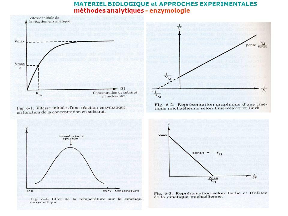 MATERIEL BIOLOGIQUE et APPROCHES EXPERIMENTALES méthodes analytiques - enzymologie