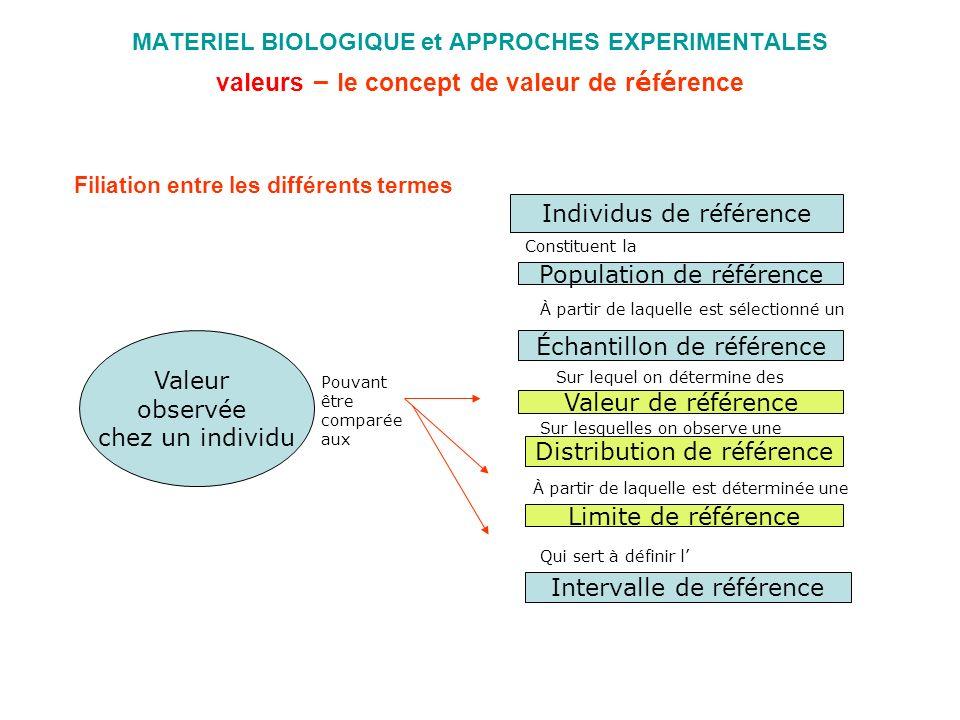 MATERIEL BIOLOGIQUE et APPROCHES EXPERIMENTALES valeurs – le concept de valeur de r é f é rence Filiation entre les différents termes Individus de réf