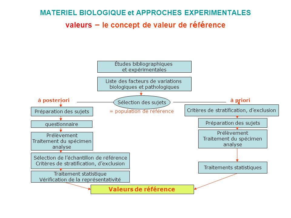 MATERIEL BIOLOGIQUE et APPROCHES EXPERIMENTALES valeurs – le concept de valeur de r é f é rence Études bibliographiques et expérimentales Liste des fa