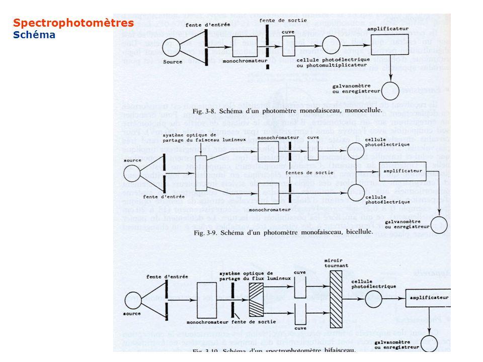 Dosage des enzymes conditions classiques large excès de substrat température = 37° ou 30° pH = pH optimal protecteurs enzymatiques dilutions ( !) Expression des résultats v de la réaction / ml ou mg de protéines v = moles de substrat / mn à 30° UI Katal = 1 mole/seconde 1 UI = 16 nkatal
