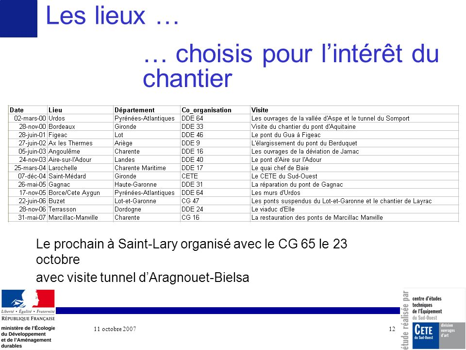 11 octobre 2007 COTITA 12 Les lieux … … choisis pour lintérêt du chantier Le prochain à Saint-Lary organisé avec le CG 65 le 23 octobre avec visite tu