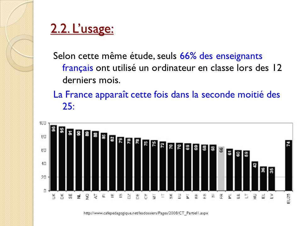 2.2. Lusage: Selon cette même étude, seuls 66% des enseignants français ont utilisé un ordinateur en classe lors des 12 derniers mois. La France appar