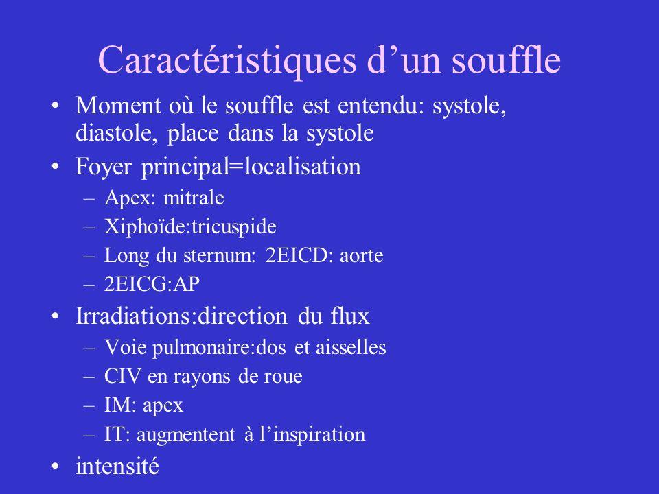 Caractéristiques dun souffle Moment où le souffle est entendu: systole, diastole, place dans la systole Foyer principal=localisation –Apex: mitrale –X