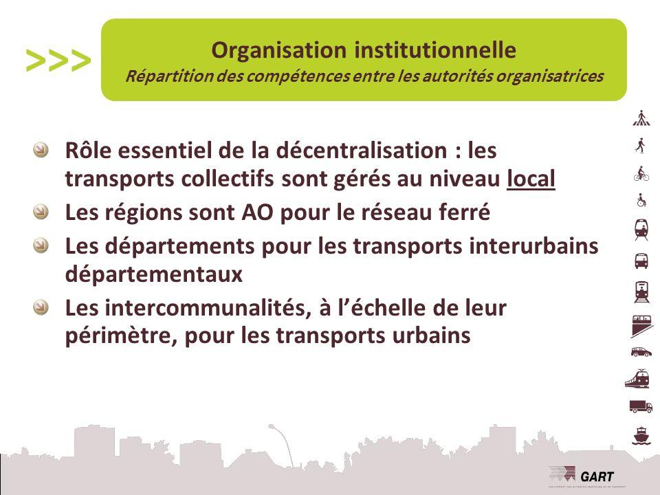 Organisation institutionnelle Répartition des compétences entre les autorités organisatrices Rôle essentiel de la décentralisation : les transports collectifs sont gérés au niveau local Les régions sont AO pour le réseau ferré Les départements pour les transports interurbains départementaux Les intercommunalités, à léchelle de leur périmètre, pour les transports urbains