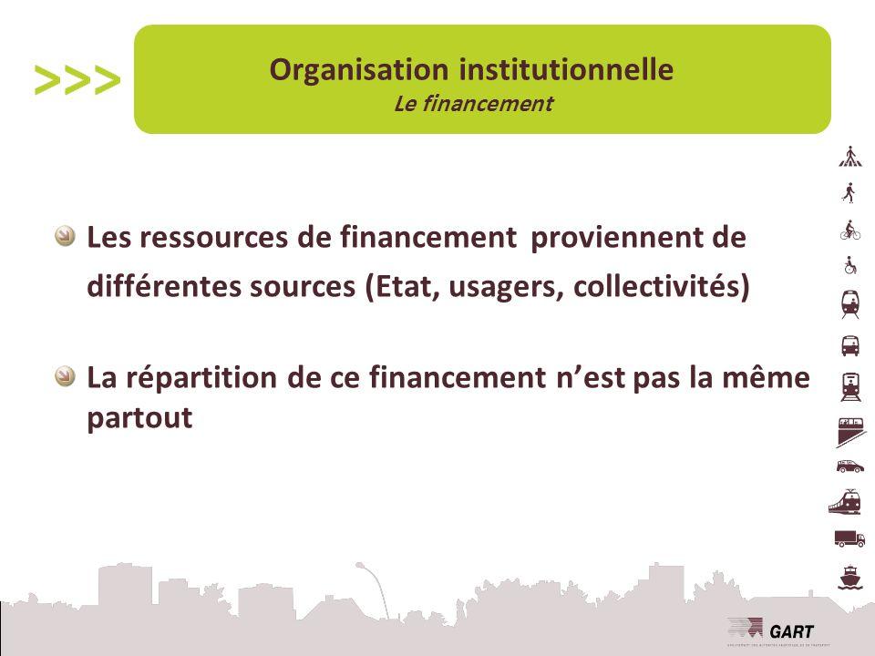 Organisation institutionnelle Le financement Les ressources de financement proviennent de différentes sources (Etat, usagers, collectivités) La répartition de ce financement nest pas la même partout