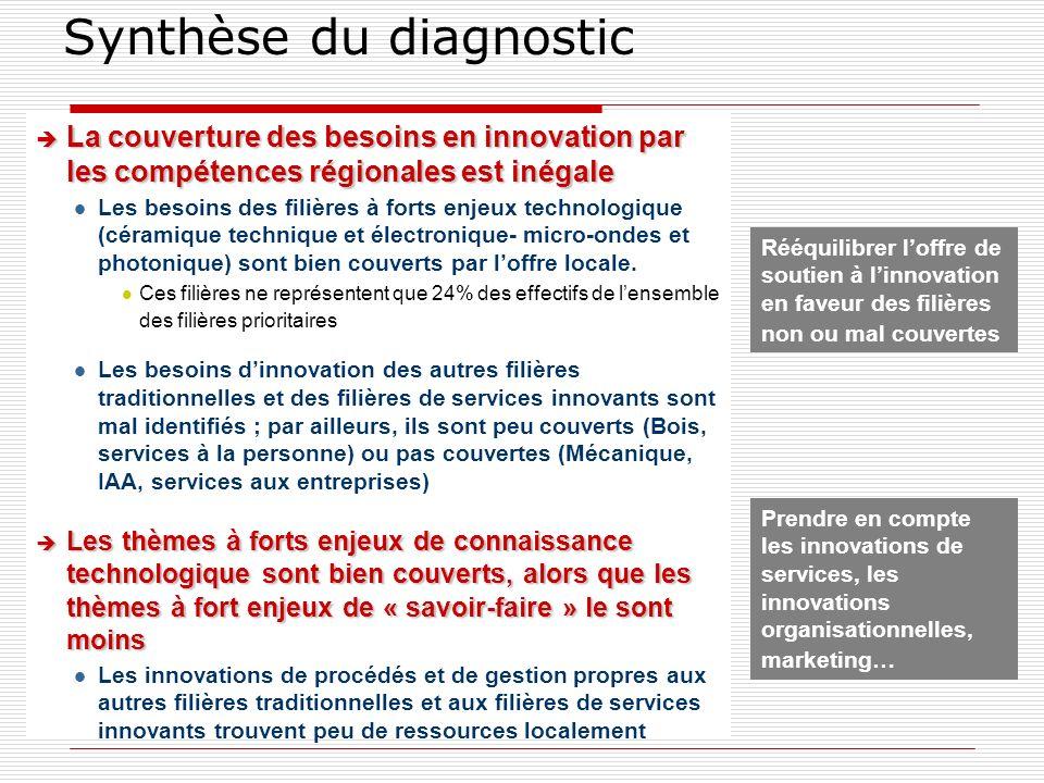 Synthèse du diagnostic è La couverture des besoins en innovation par les compétences régionales est inégale l Les besoins des filières à forts enjeux technologique (céramique technique et électronique- micro-ondes et photonique) sont bien couverts par loffre locale.