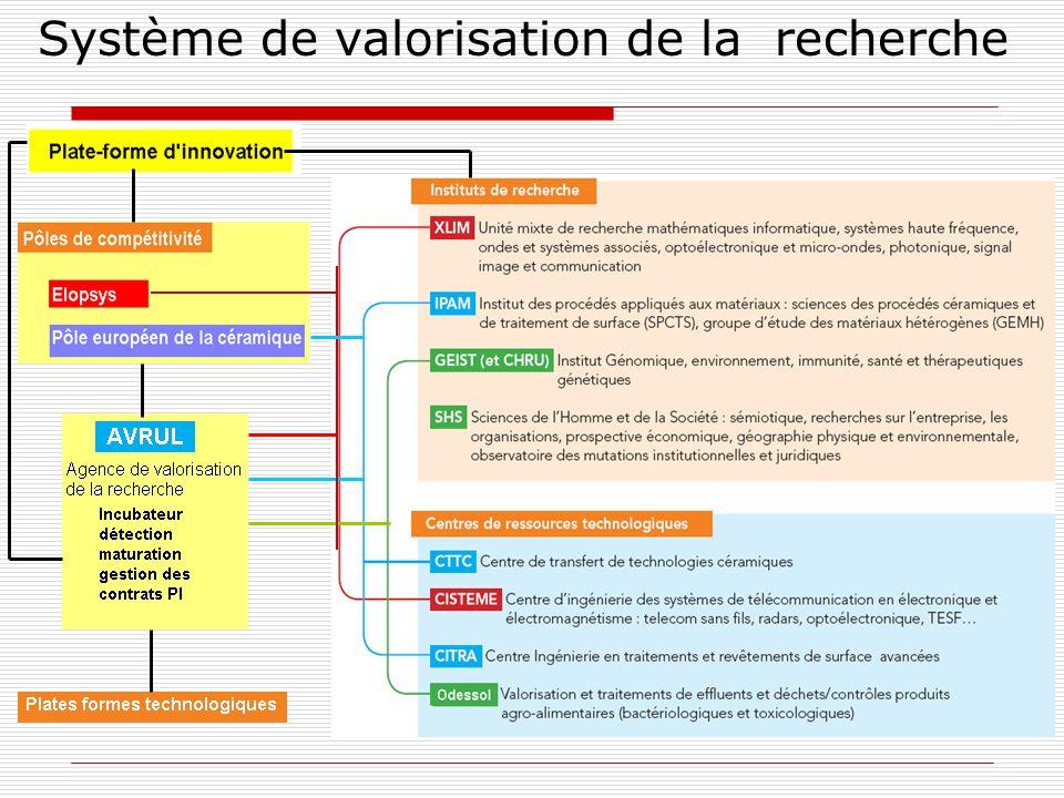Système de valorisation de la recherche