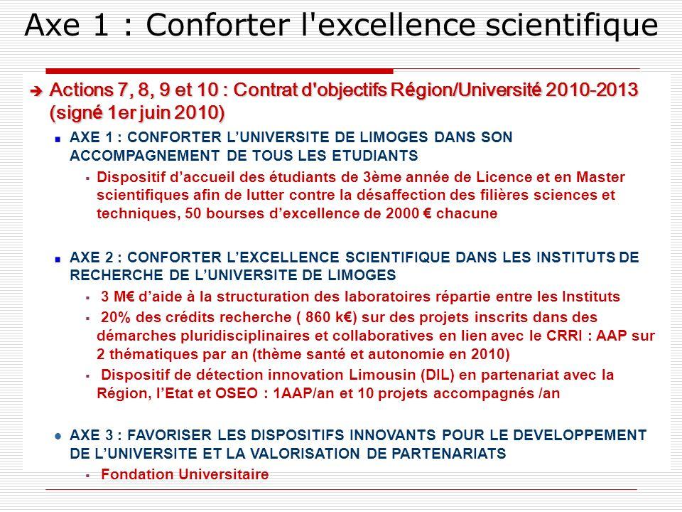 Axe 1 : Conforter l excellence scientifique è Actions 7, 8, 9 et 10 : Contrat d objectifs R é gion/Universit é 2010-2013 (sign é 1er juin 2010) AXE 1 : CONFORTER LUNIVERSITE DE LIMOGES DANS SON ACCOMPAGNEMENT DE TOUS LES ETUDIANTS Dispositif daccueil des étudiants de 3ème année de Licence et en Master scientifiques afin de lutter contre la désaffection des filières sciences et techniques, 50 bourses dexcellence de 2000 chacune AXE 2 : CONFORTER LEXCELLENCE SCIENTIFIQUE DANS LES INSTITUTS DE RECHERCHE DE LUNIVERSITE DE LIMOGES 3 M daide à la structuration des laboratoires répartie entre les Instituts 20% des crédits recherche ( 860 k) sur des projets inscrits dans des démarches pluridisciplinaires et collaboratives en lien avec le CRRI : AAP sur 2 thématiques par an (thème santé et autonomie en 2010) Dispositif de détection innovation Limousin (DIL) en partenariat avec la Région, lEtat et OSEO : 1AAP/an et 10 projets accompagnés /an l AXE 3 : FAVORISER LES DISPOSITIFS INNOVANTS POUR LE DEVELOPPEMENT DE LUNIVERSITE ET LA VALORISATION DE PARTENARIATS Fondation Universitaire