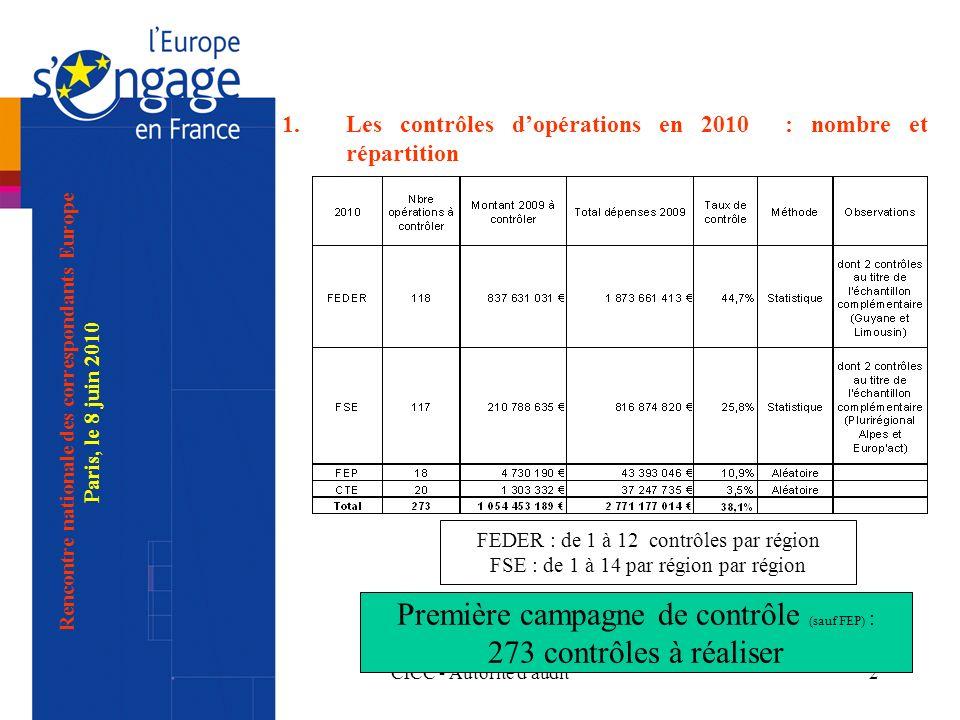 CICC - Autorité d audit2 1.Les contrôles dopérations en 2010 : nombre et répartition Rencontre nationale des correspondants Europe Paris, le 8 juin 2010 Première campagne de contrôle (sauf FEP) : 273 contrôles à réaliser FEDER : de 1 à 12 contrôles par région FSE : de 1 à 14 par région par région