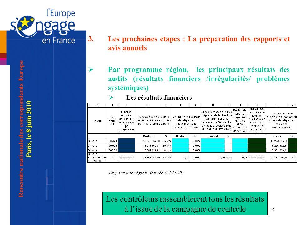CICC - Autorité d audit6 3.Les prochaines étapes : La préparation des rapports et avis annuels Par programme région, les principaux résultats des audits (résultats financiers /irrégularités/ problèmes systémiques) Les résultats financiers Ex pour une région donnée (FEDER) Rencontre nationale des correspondants Europe Paris, le 8 juin 2010 Les contrôleurs rassembleront tous les résultats à lissue de la campagne de contrôle