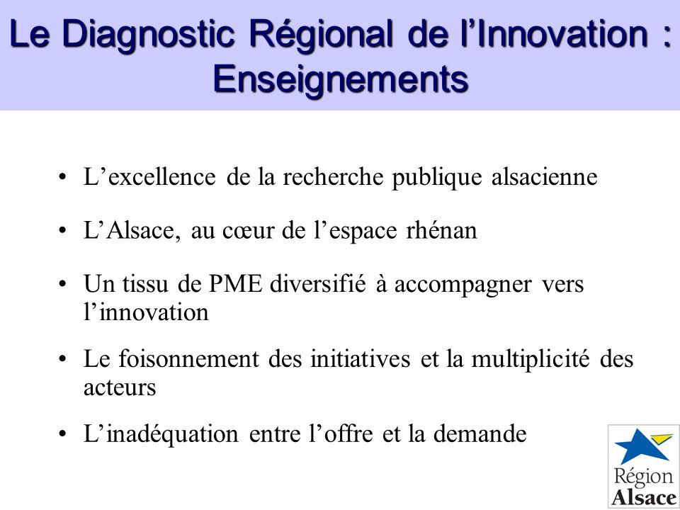 Le Diagnostic Régional de lInnovation : Enseignements Lexcellence de la recherche publique alsacienne Un tissu de PME diversifié à accompagner vers li
