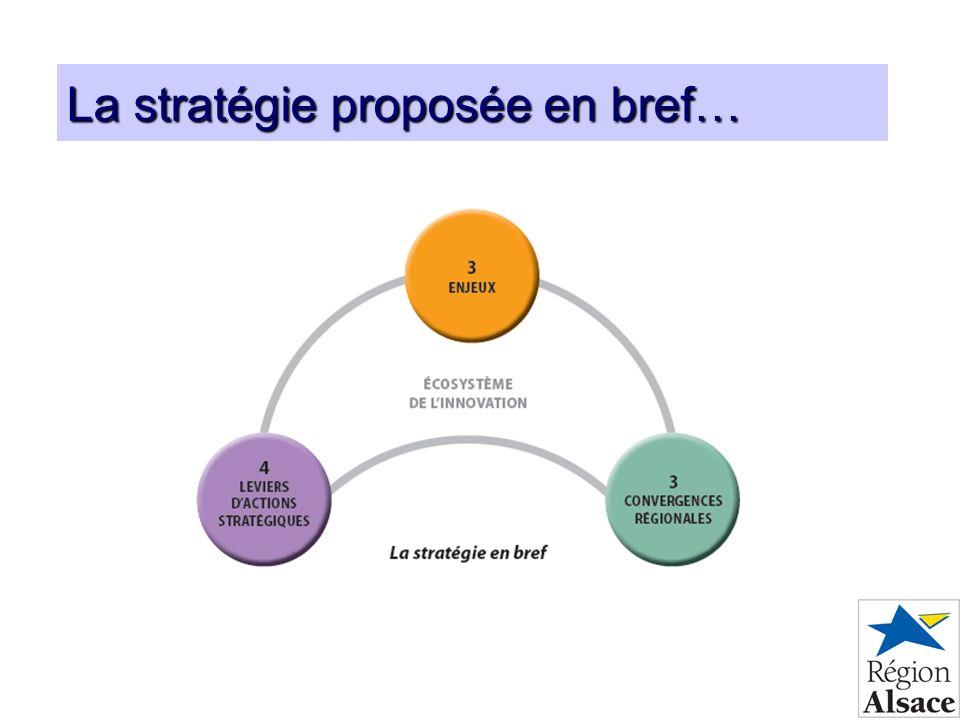 La stratégie proposée en bref…