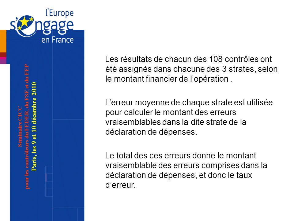 Séminaire CICC pour les contrôleurs du FEDER, du FSE et du FEP Paris, les 9 et 10 décembre 2010 Les résultats de chacun des 108 contrôles ont été assignés dans chacune des 3 strates, selon le montant financier de lopération.