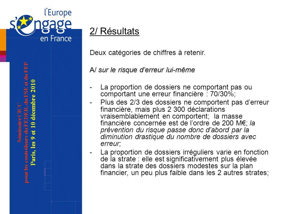 Séminaire CICC pour les contrôleurs du FEDER, du FSE et du FEP Paris, les 9 et 10 décembre 2010 2/ Résultats Deux catégories de chiffres à retenir. A/