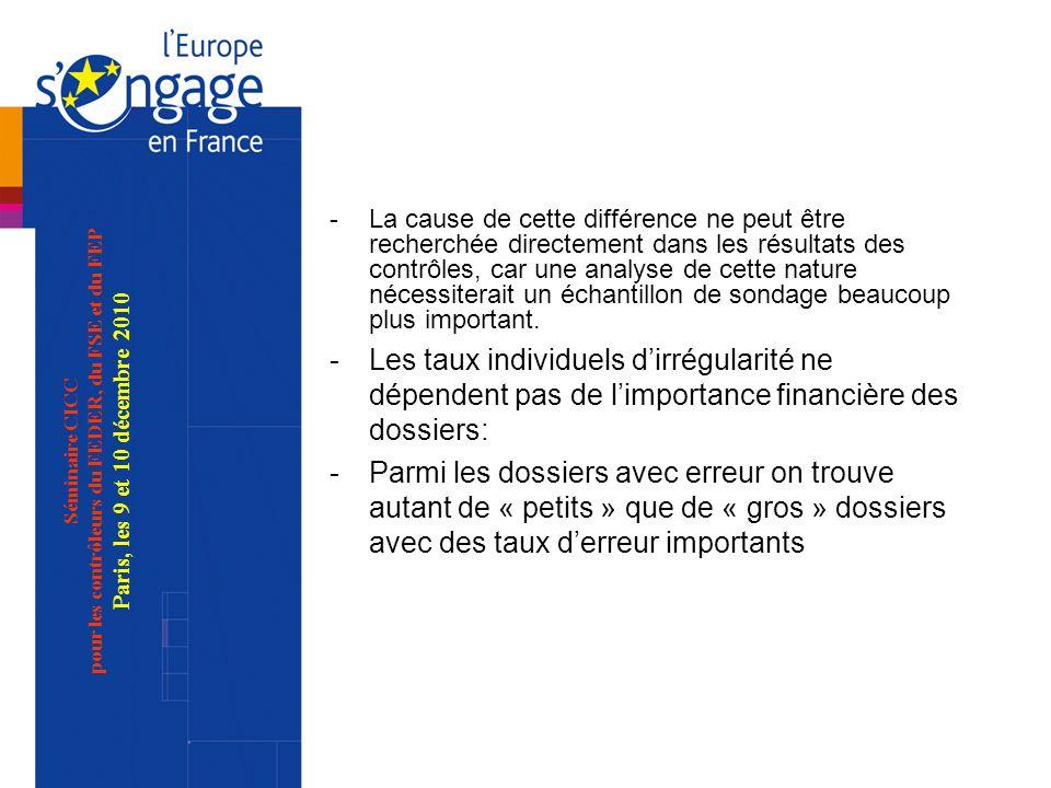 Séminaire CICC pour les contrôleurs du FEDER, du FSE et du FEP Paris, les 9 et 10 décembre 2010 -La cause de cette différence ne peut être recherchée directement dans les résultats des contrôles, car une analyse de cette nature nécessiterait un échantillon de sondage beaucoup plus important.