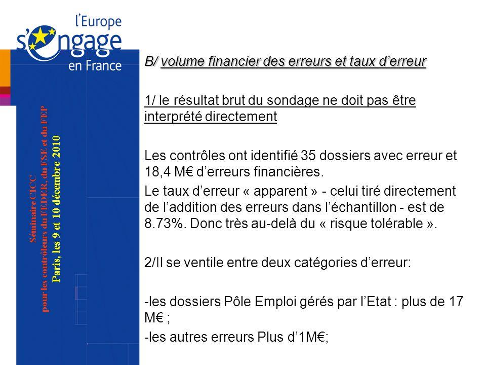 Séminaire CICC pour les contrôleurs du FEDER, du FSE et du FEP Paris, les 9 et 10 décembre 2010 B/ volume financier des erreurs et taux derreur 1/ le résultat brut du sondage ne doit pas être interprété directement Les contrôles ont identifié 35 dossiers avec erreur et 18,4 M derreurs financières.