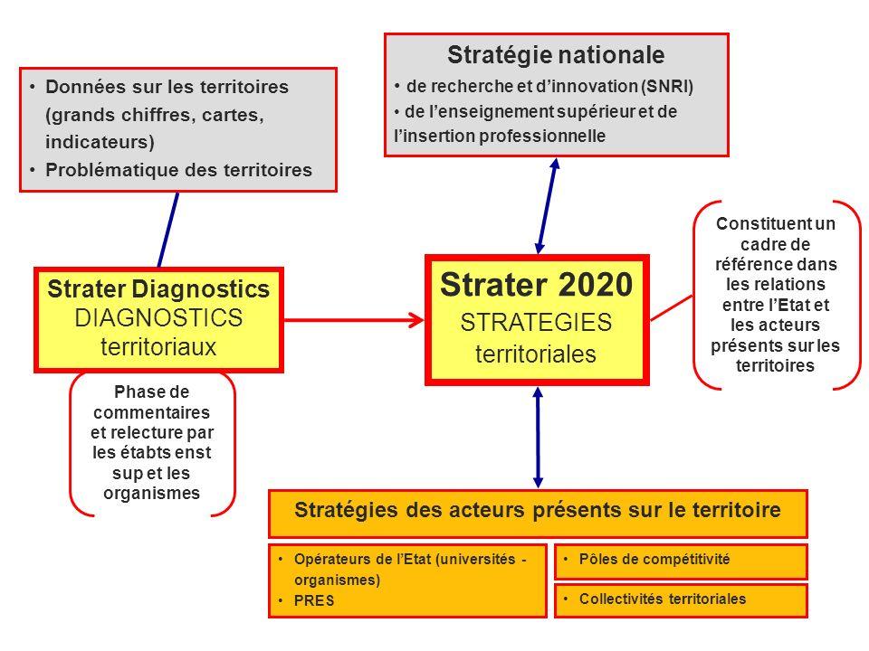 Stratégie nationale de recherche et dinnovation (SNRI) de lenseignement supérieur et de linsertion professionnelle Strater Diagnostics DIAGNOSTICS ter
