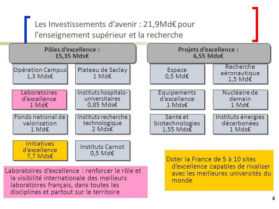 4 Les Investissements davenir : 21,9Md pour lenseignement supérieur et la recherche Pôles dexcellence : 15,35 Mds Pôles dexcellence : 15,35 Mds Projet