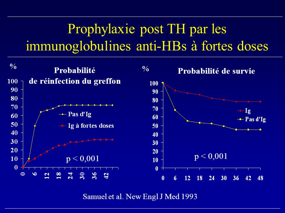 Prophylaxie post TH par les immunoglobulines anti-HBs à fortes doses p < 0,001 Samuel et al.