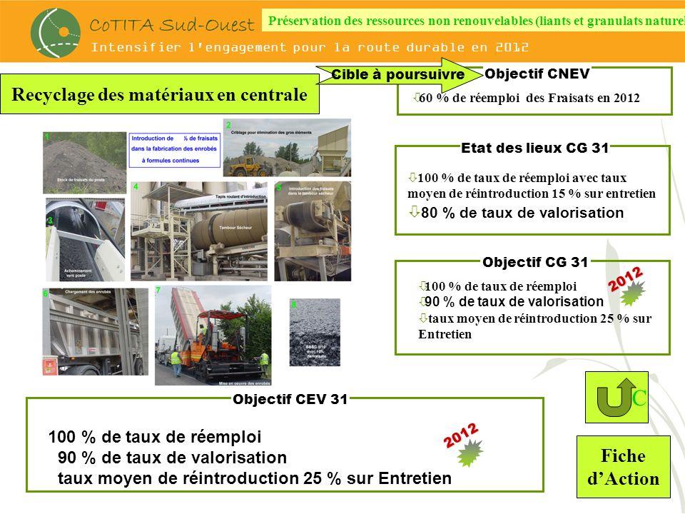 Intensifier l engagement pour la route durable en 2012 Objectif / bilan 2010 ò100 % de Réemploi des Agrégats denrobés 90 % de taux de valorisation Filières de valorisation Recyclage des matériaux en centrale à chaud ou à froid Exemple du Marché général de produits bitumineux Formules continues de produits bitumineux chaud et tièdes et semi-tiède en C Rlt et C Base Produits bitumineux à froid en C Rlt et C Base BBSG 0/10 et 0/14 Cl2 et Cl3 à 20% de RAP : 10.000 T GB 0/14 Cl3 à 30% de RAP : 600 T BBF à fort taux de recyclés (72 et 100% de RAP : 2.000 T GE à 100% de RAP : 12.000 T Production de RAP en 2010 : 27.000 T 2010 : 27.000 T EFEME TRACC