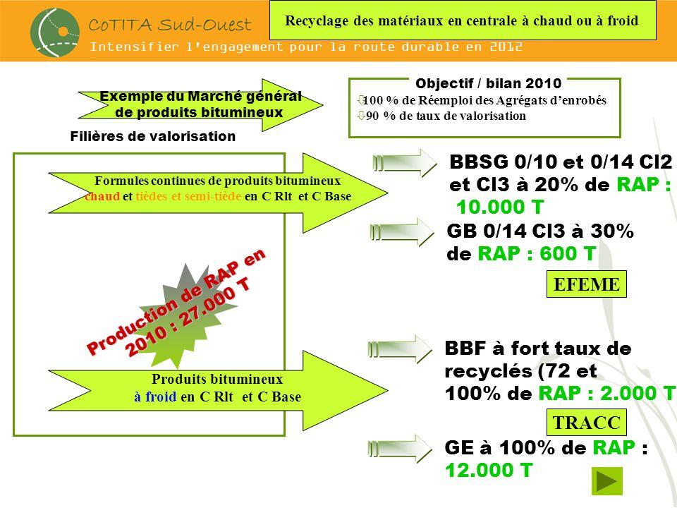 Intensifier l engagement pour la route durable en 2012 Gestion de la Ressource en Granulats et économie dénergies et moindres émissions gazeuses : la Réintroduction des Agrégats de Bitume à forts taux dans les Enrobés à CHAUDS et enrobés tièdes à formules continues Programme expérimentation Sétra en cours: EFEME Enrobés à Forte Economie de Matériaux et dEnergie (Formules continues à chaud et « tiède »à 10,20,30 et 50 % de recyclés) sur RD 817 Trafic T1