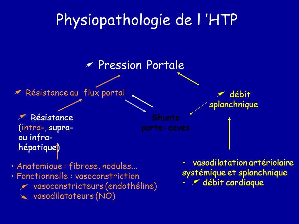 Physiopathologie de l HTP Shunts porto-caves Résistance au flux portal Pression Portale vasodilatation artériolaire systémique et splanchnique débit c