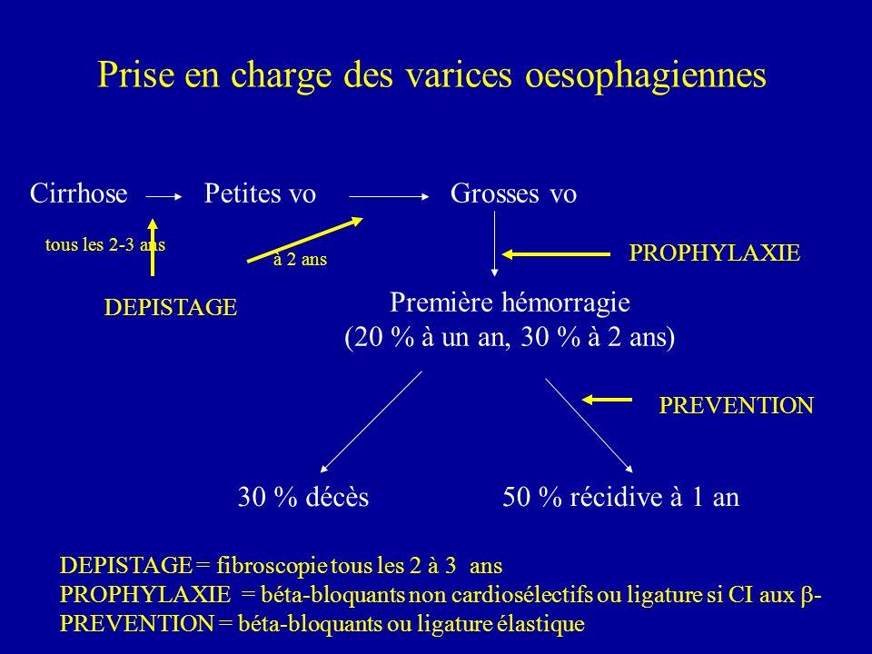 Prise en charge des varices oesophagiennes CirrhosePetites voGrosses vo Première hémorragie (20 % à un an, 30 % à 2 ans) 30 % décès50 % récidive à 1 an PROPHYLAXIE PREVENTION DEPISTAGE DEPISTAGE = fibroscopie tous les 2 à 3 ans PROPHYLAXIE = béta-bloquants non cardiosélectifs ou ligature si CI aux - PREVENTION = béta-bloquants ou ligature élastique tous les 2-3 ans à 2 ans