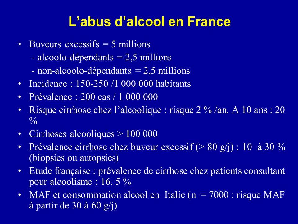 Labus dalcool en France Buveurs excessifs = 5 millions - alcoolo-dépendants = 2,5 millions - non-alcoolo-dépendants = 2,5 millions Incidence : 150-250