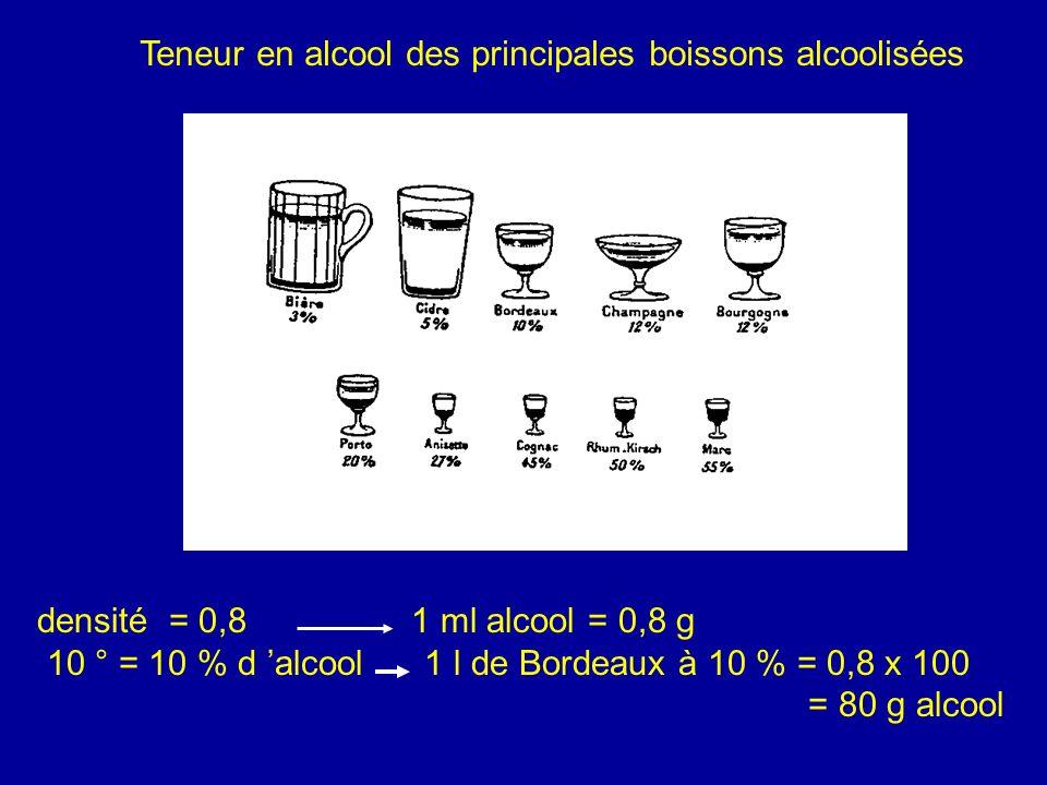 Teneur en alcool des principales boissons alcoolisées densité = 0,8 1 ml alcool = 0,8 g 10 ° = 10 % d alcool 1 l de Bordeaux à 10 % = 0,8 x 100 = 80 g alcool
