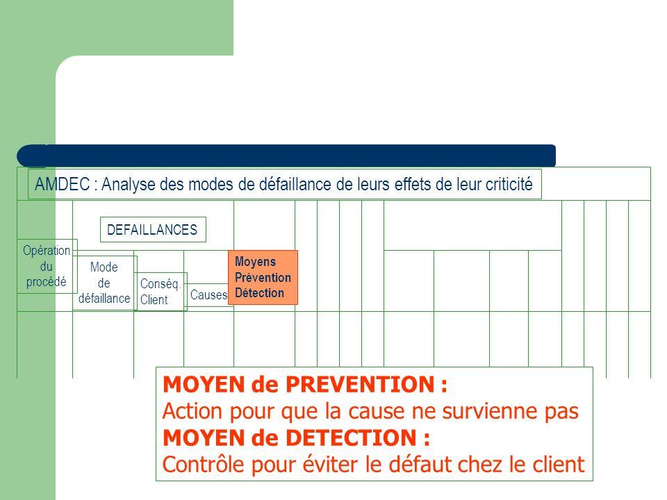 Opération du procédé Mode de défaillance Conséq. Client Causes Moyens Prévention Détection DEFAILLANCES AMDEC : Analyse des modes de défaillance de le