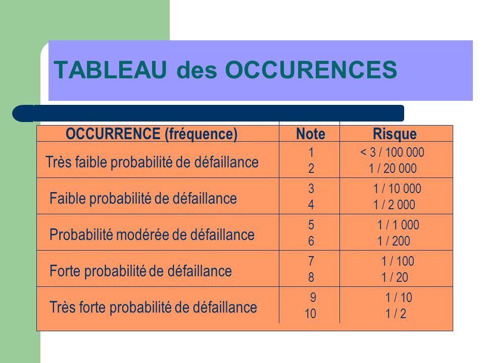 TABLEAU des OCCURENCES Très faible probabilité de défaillance Faible probabilité de défaillance Probabilité modérée de défaillance Forte probabilité d
