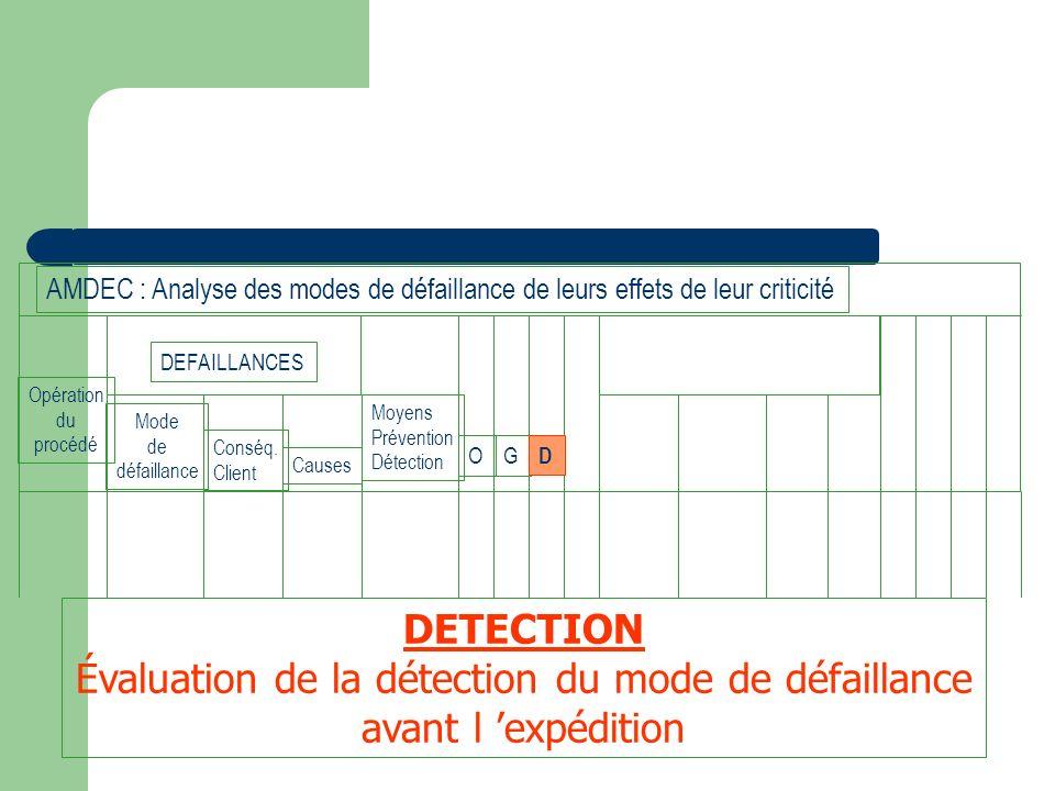 Opération du procédé Mode de défaillance Conséq. Client Causes Moyens Prévention Détection OG D DEFAILLANCES AMDEC : Analyse des modes de défaillance