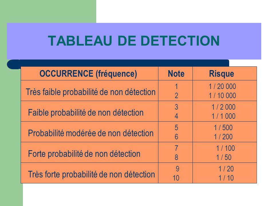 TABLEAU DE DETECTION Très faible probabilité de non détection Faible probabilité de non détection Probabilité modérée de non détection Forte probabili