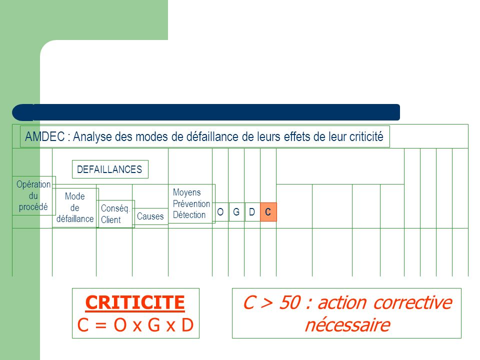Opération du procédé Mode de défaillance Conséq. Client Causes Moyens Prévention Détection OGD C DEFAILLANCES AMDEC : Analyse des modes de défaillance