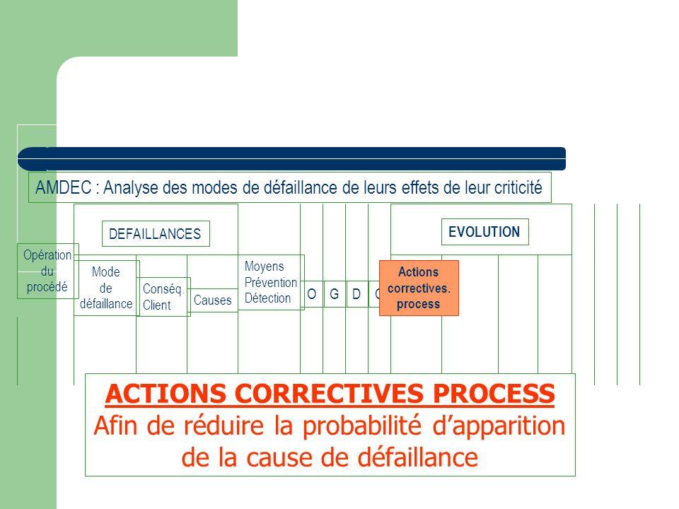 Opération du procédé Mode de défaillance Conséq. Client Causes Moyens Prévention Détection OGDC DEFAILLANCES Actions correctives. process EVOLUTION AM