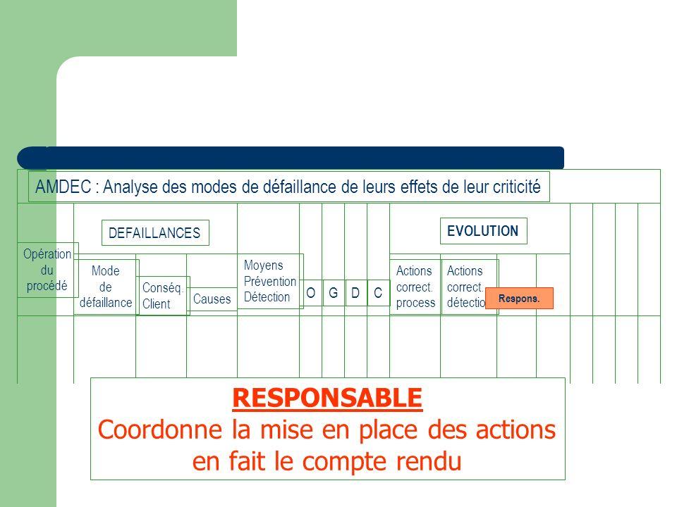 Opération du procédé Mode de défaillance Conséq. Client Causes Moyens Prévention Détection OGDC DEFAILLANCES Actions correct. process Actions correct.