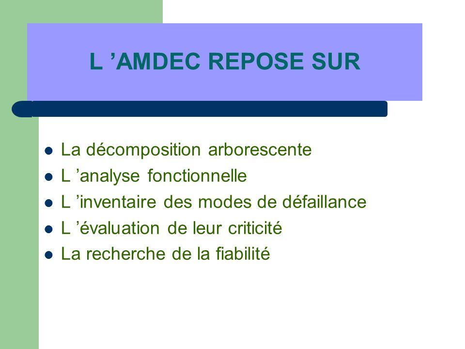 L AMDEC REPOSE SUR La décomposition arborescente L analyse fonctionnelle L inventaire des modes de défaillance L évaluation de leur criticité La reche