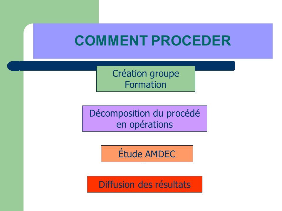 COMMENT PROCEDER Création groupe Formation Décomposition du procédé en opérations Étude AMDEC Diffusion des résultats