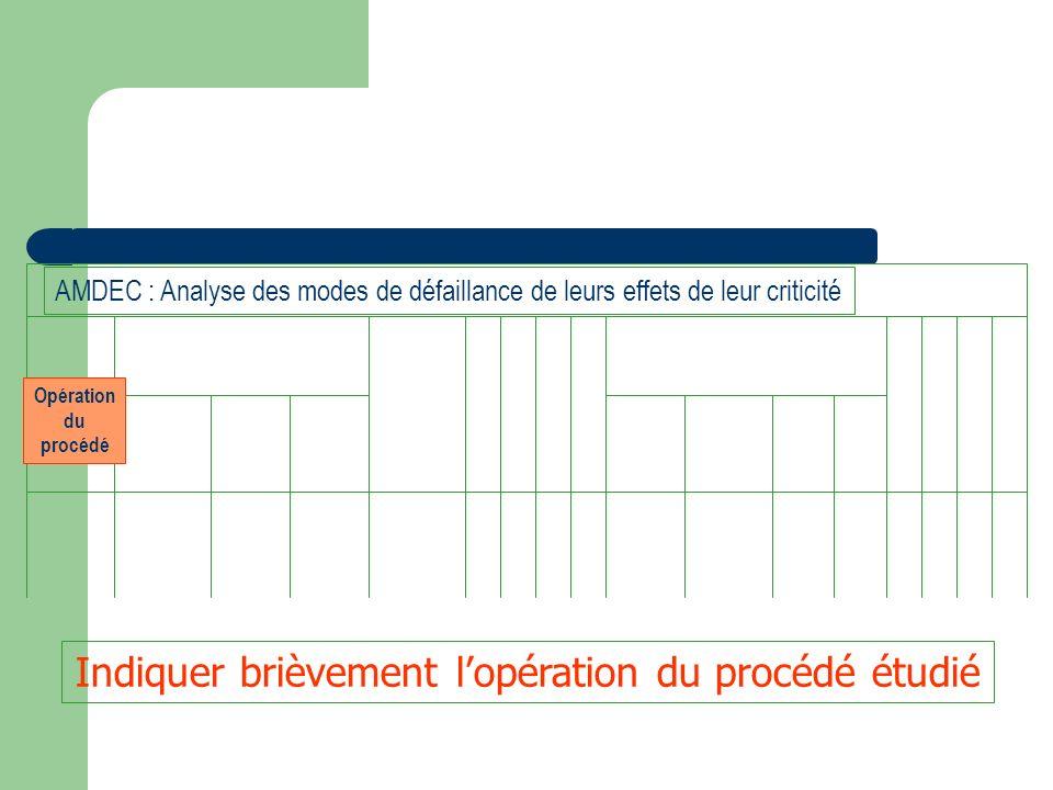 Opération du procédé Mode de défaillance DEFAILLANCES AMDEC : Analyse des modes de défaillance de leurs effets de leur criticité Façon par laquelle le cahier des charges ou la fonction ne sont pas respectés