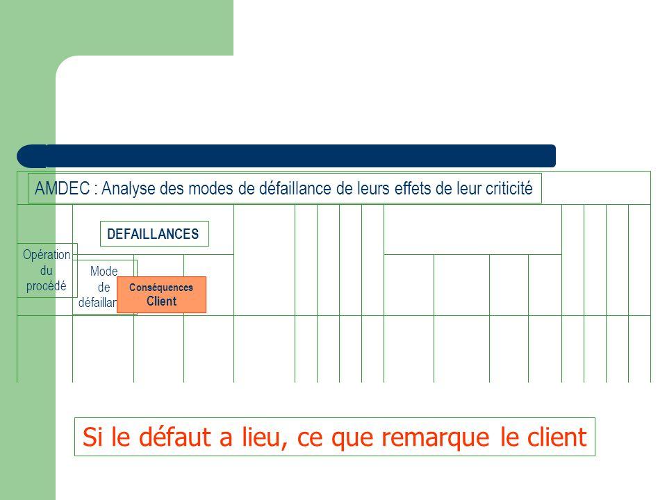 Opération du procédé Mode de défaillance Conséquences Client DEFAILLANCES AMDEC : Analyse des modes de défaillance de leurs effets de leur criticité S