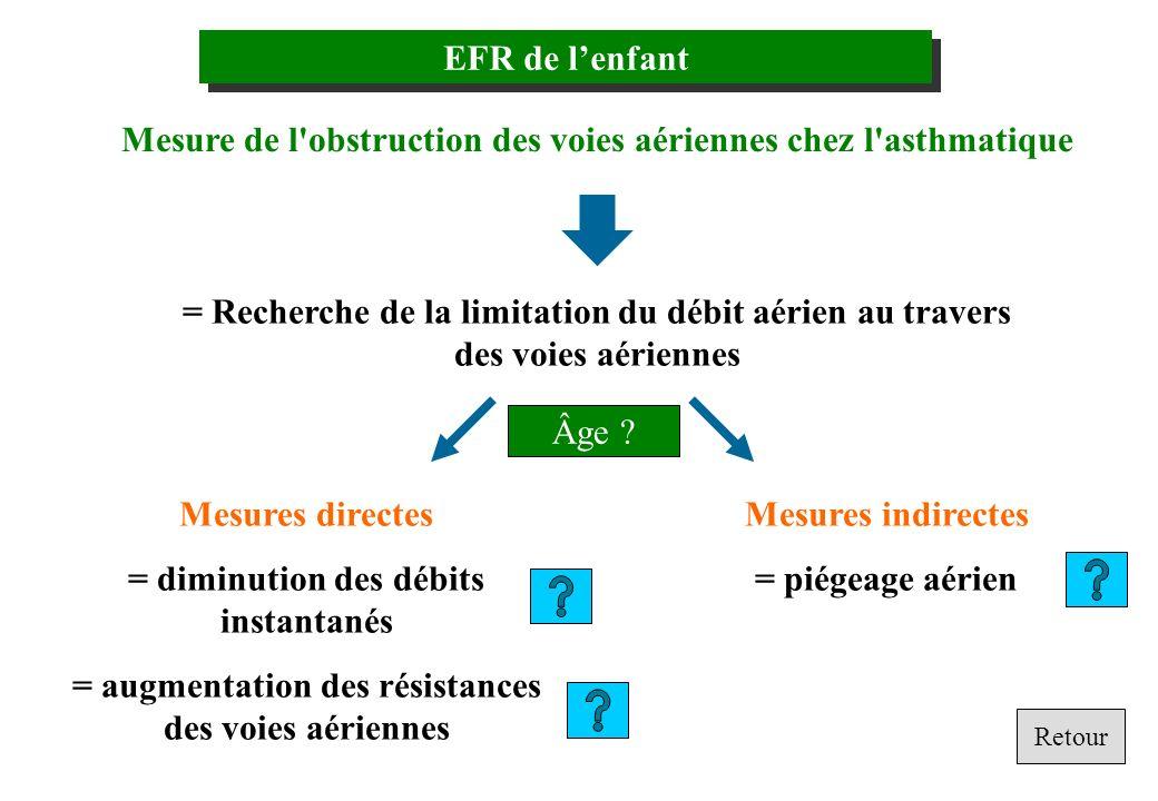 EFR de lenfant Mesure de l'obstruction des voies aériennes chez l'asthmatique = Recherche de la limitation du débit aérien au travers des voies aérien